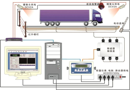 系统原理:本系统是集红外感应,自动控制,传感器技术与语音报警控制等于一体的综合地磅管理系统。 系统流程:  红外感应栅栏自动判断车辆是否完全上磅,如果没有完全上磅则启动语音报警;  车辆上磅之后,摄像头开始记录称重过程,并将相关图片或者视频信息存在服务器;  车辆上磅之后,语音提示驾驶人员熄火下车,开始称重;  在重量未稳定之前,电动道闸处于关闭状态,称重完成之后,过磅员保存记录并通过软件功能控制电动道闸打开,并通过语音 无人值守防作弊称重管理方案系统